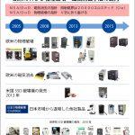 欧米の磁気消去・物理破壊の変遷と日本の動向/ジョーシス
