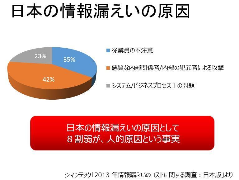 日本の情報漏えいの原因の説明図