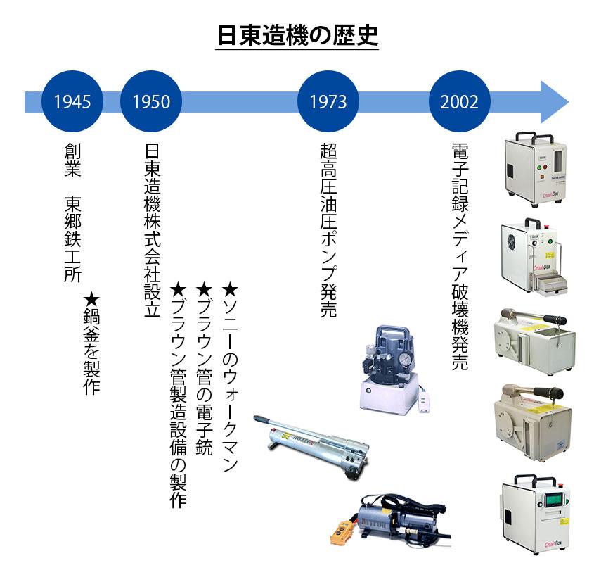 日東造機株式会社の歴史の図