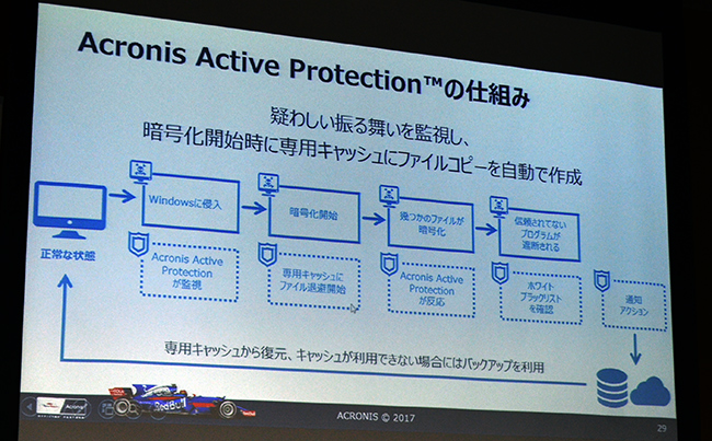「Acronis Active Protection」の仕組み