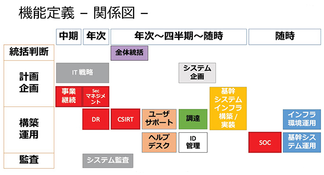社内部署の機能定義と関係図(サイボウズ提供)