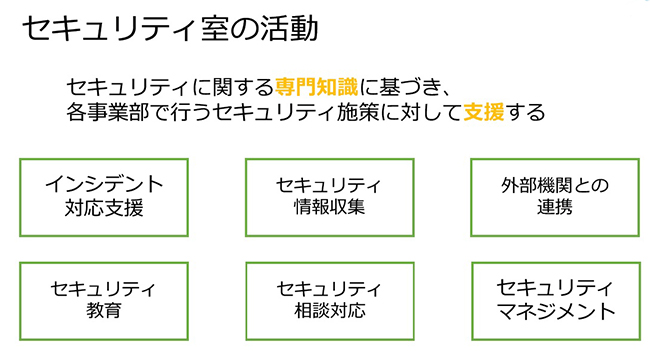 セキュリティ室の6つの役割(サイボウズ提供)