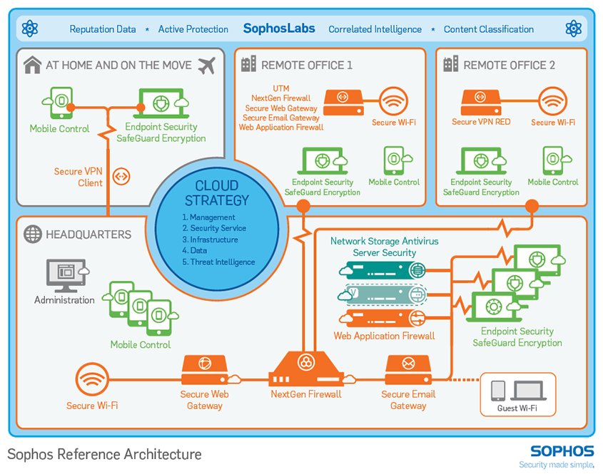 Sophos Reference Architectureの画像