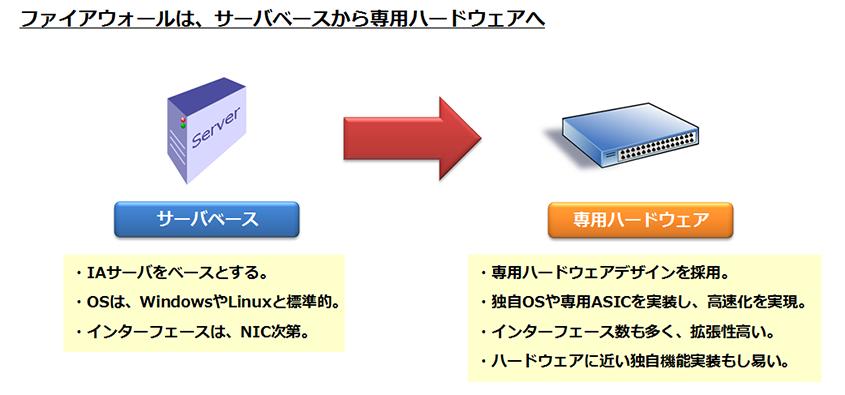 ファイアウォールは、サーバベースから専用ハードウェアへ