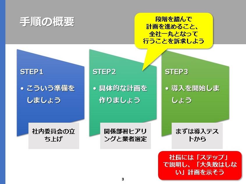 問題解決のステップイメージ