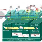 """カスペルスキー、機械学習を活用しITインフラ全体を監視できるソリューション""""KATA""""を発表"""