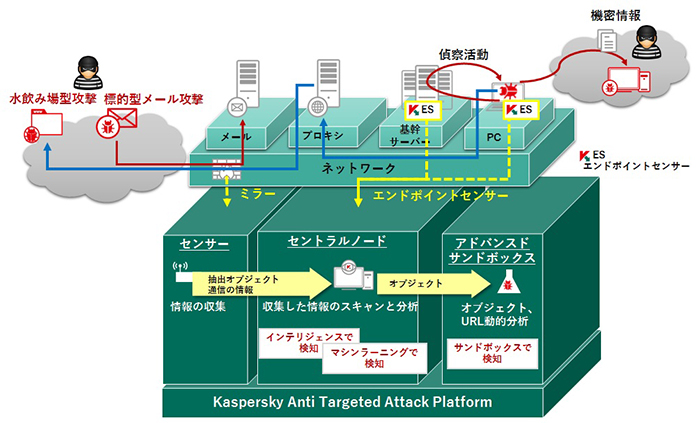 「Kaspersky Anti Targeted Attack Platform(KATA)」の全体構成