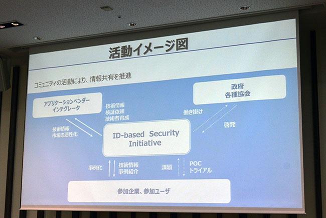 「ID-based Security イニシアティブ」の活動イメージ