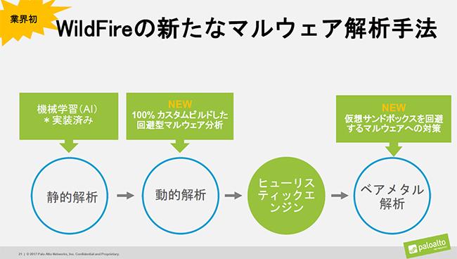 「WildFire」に追加した新機能