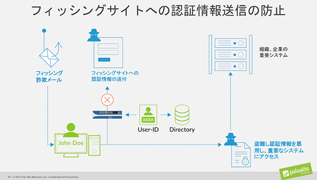 フィッシングサイトへ認証情報送信を防止する仕組み