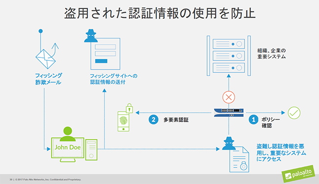 盗用された認証情報の使用防止の仕組み