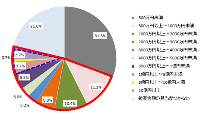 ランサムウェアの総被害額についての調査結果