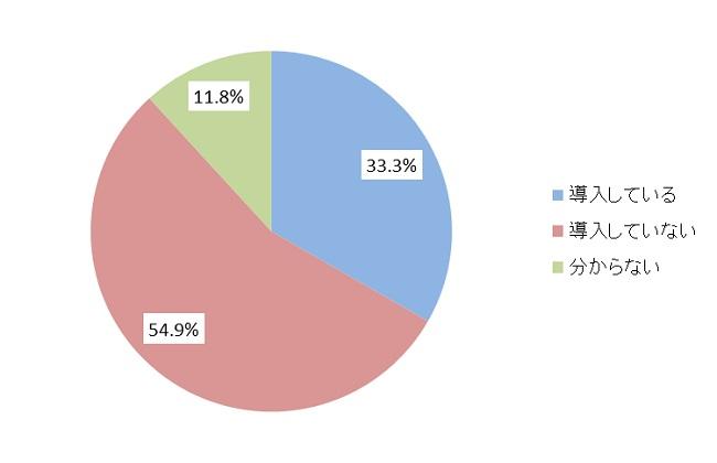 ランサムウェア対策についての調査結果