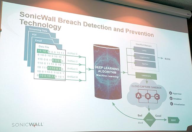 ソニックウォールのブリーチ(情報セキュリティ侵害)検知システムと防止対策技術