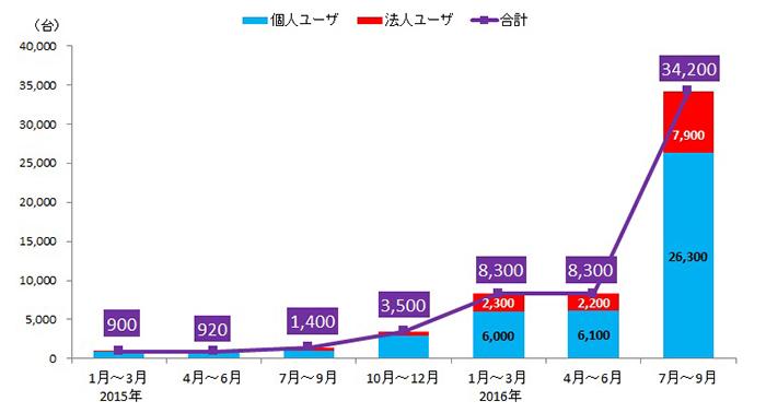 日本のランサムウェア国内検出台数推移
