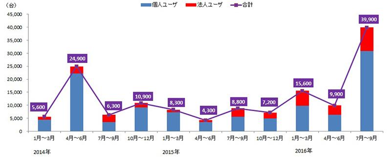 日本のオンラインバンク詐欺ツール検出台数