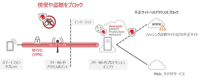 「フリーWi-Fiプロテクション」の利用イメージ図