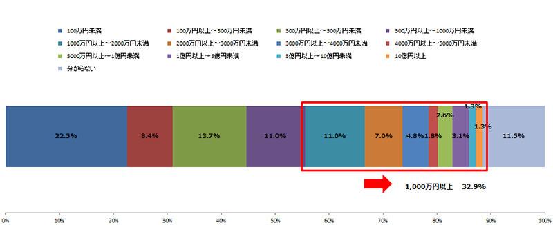 サイバー攻撃による総被害金額の回答(トレンドマイクロ提供)