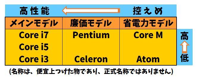 CPUシリーズのラインアップの図。メインモデル「Core i7、Core i5、Core i3」、廉価モデル「Pentium、Celeron」、省電力モデル「Core M、Atom」