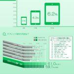 500社への調査から見えて来たスマートデバイス導入の現状と今後 -タブレット編-