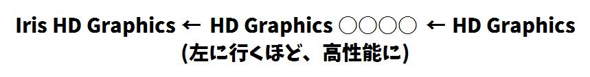 Iris HD Graphics、HD Graphics○○○○、HD Graphics(左に行くほど、高性能になる)