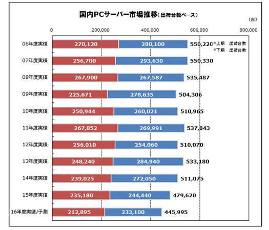 国内PCサーバー市場の推移(出荷台数)