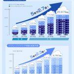 【1,600名へアンケート調査】日本の法人IT利用におけるクラウド市場規模の実態1