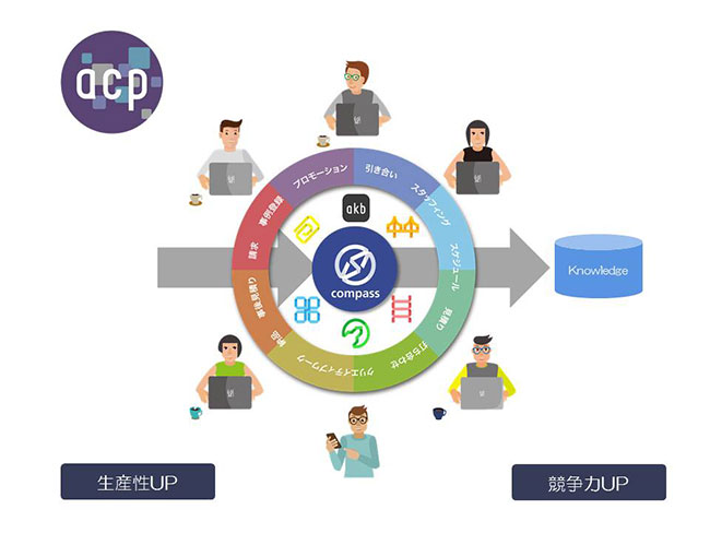 acpの概念図