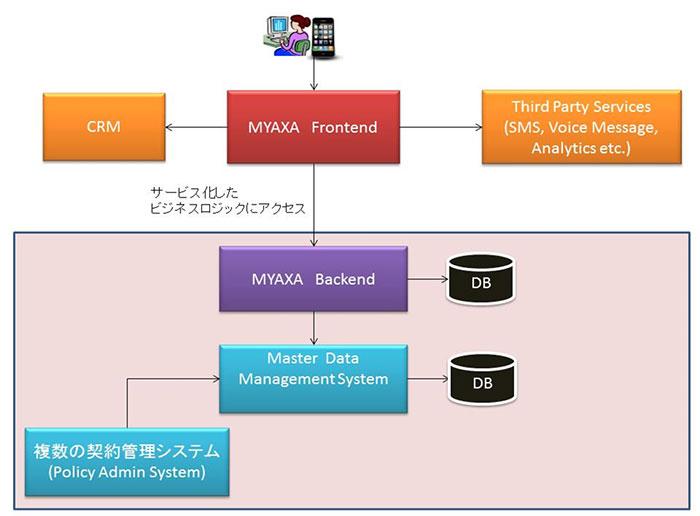 Myアクサの新システムの概要図