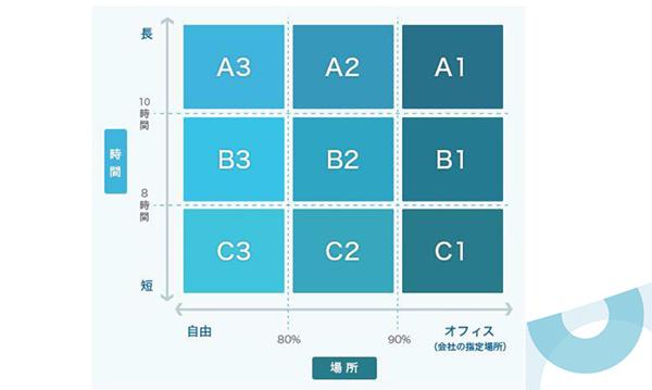 サイボウズが導入した9種類のワークスタイル(働き方)
