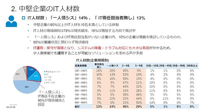 中堅企業のIT人材数の調査結果