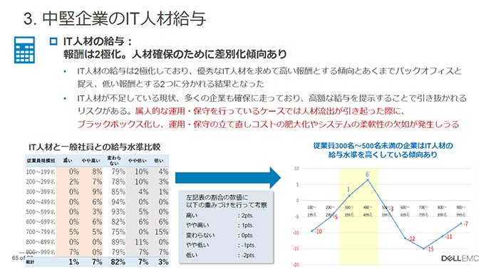 中堅企業のIT人材給与の調査結果