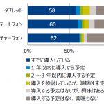 企業の情報化投資、タブレット、スマホ、ガラケーの導入率は約6割に GfKジャパン調べ