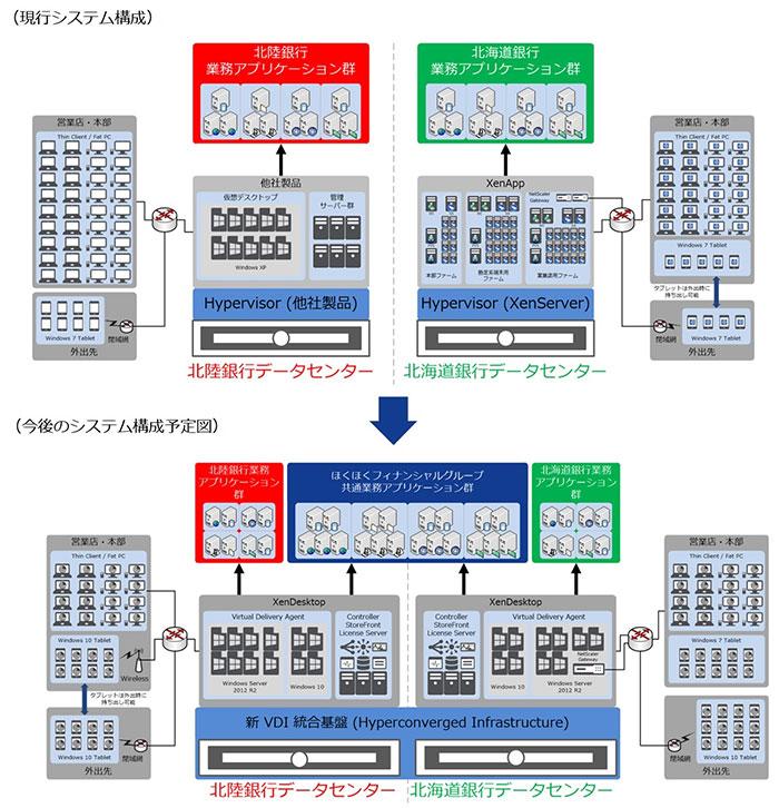 ほくほくフィナンシャルグループのシステム構成図