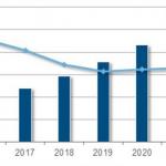 2016年のパブリッククラウド市場は3762億円、21年は1兆円規模に拡大 IDCが予測
