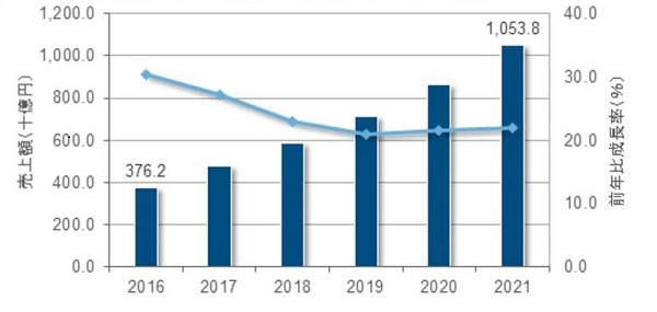 国内パブリッククラウドサービス市場の売上額予測、2016年~2021年(17~21年は予測値、出典:IDCジャパン)