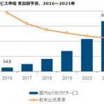 IoT向けの国内ITサービス市場支出額、2021年には6670億円に IDCが市場予測