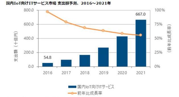 国内IoT向けITサービス市場の支出額予測(2016~2021年、出典:IDCジャパン)