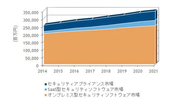 2014~2021年の国内情報セキュリティ製品市場 製品セグメント別売上予測(IDC Japan作成)
