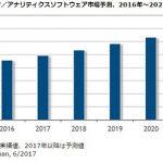 国内ビッグデータ・アナリティクスソフト市場、2021年には3419億円に拡大 IDCが予測