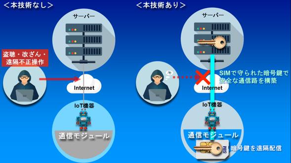 新技術によるIoT機器の通信イメージ