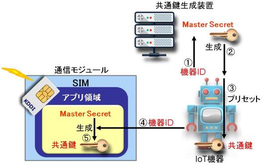 SIMとIoT機器との間で共通鍵を共有する仕組み