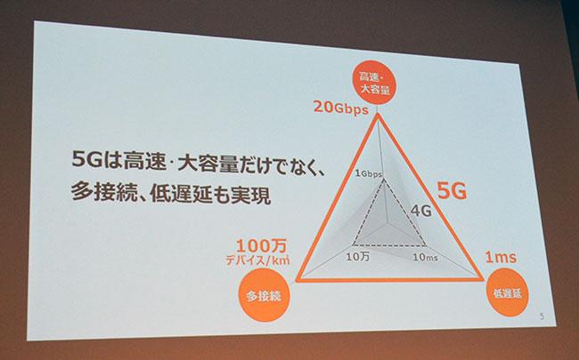 次世代移動通信「5G」の特長
