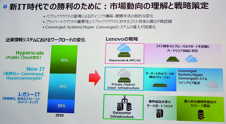 スチーブンソンLES社長が説明した市場動向とレノボの戦略