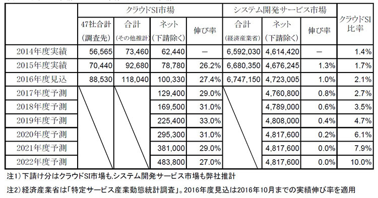 クラウドSI市場とシステム開発サービス市場(ミック経済研究所提供、単位:百万円、52社のうち5社はクラウドSIの実績がないため47社の合計)