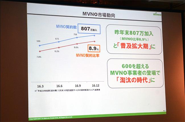 MVNOの市場動向