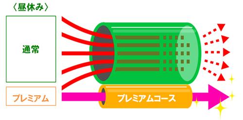 プレミアムサービスのイメージ図