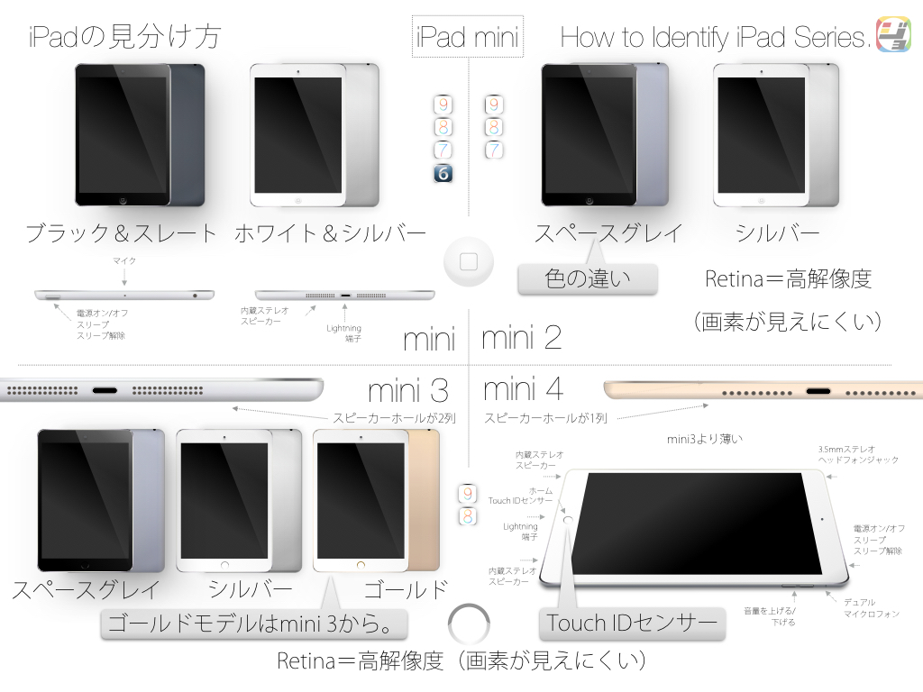 iPadの見分け方