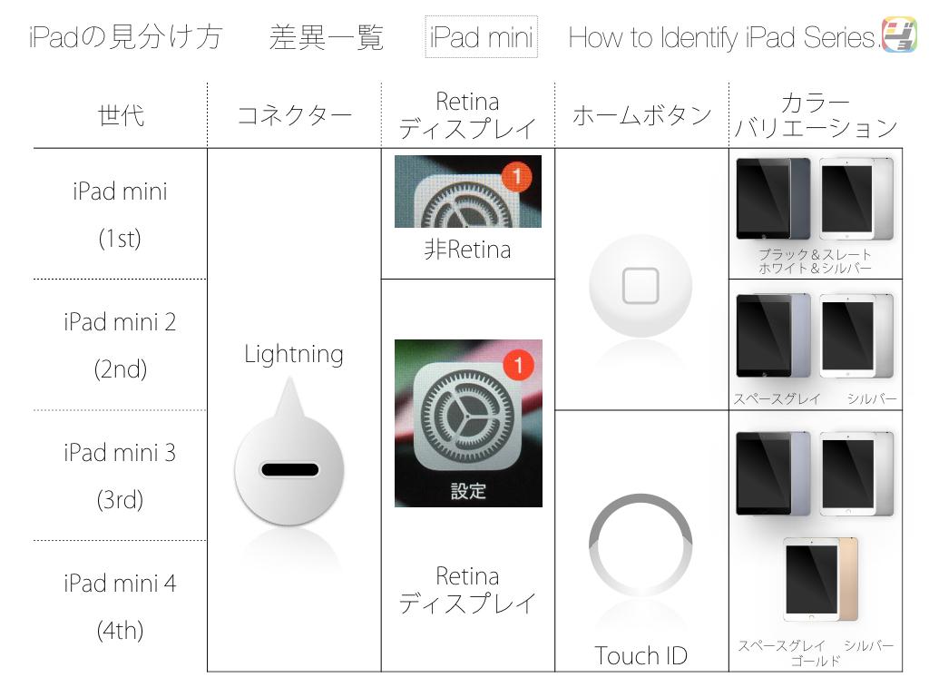 iPad mini 差異一覧表