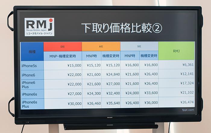5s、6の下取り価格では、キャリア(緑以外)とRMJ(緑)の間で1万円近い差額がある